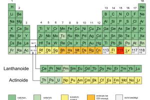 Das Periodensystem der Elemente. Bild: GSI