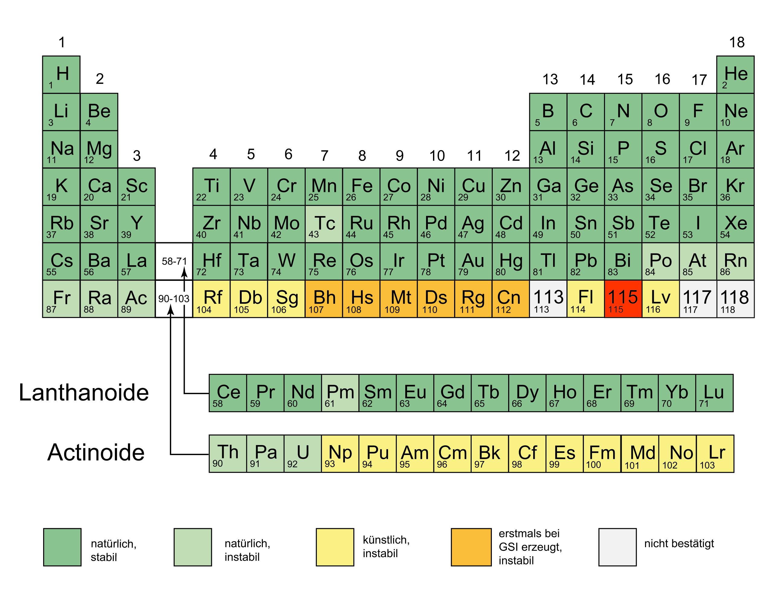 Element 115 – Zeitmaschinen-Antrieb, Waffe, Quelle der ...  Element 115 –...