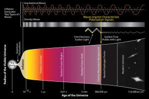 Inlation des Universums nach dem Urknall. Bild: BICEP, public domain