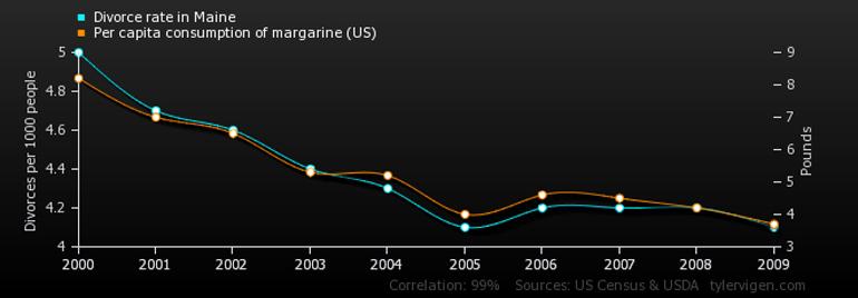 Korrelation ohne Kausalität. Bild: Tyler Vigen, copyleft