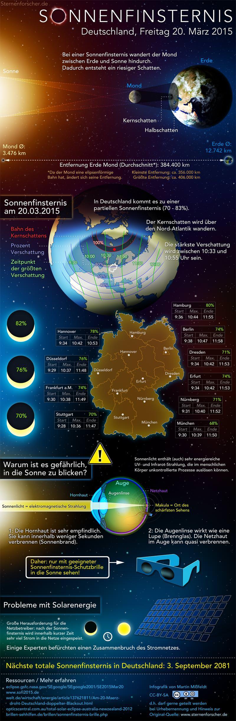 Info-Grafik zur Sonnenfinsternis am 20.3.2015 - Bild: Martin Mißfeldt/www.sternenforscher.de, CC-BY-SA 4.0