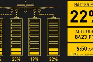 Akkus fast leer: Solar Impulse.