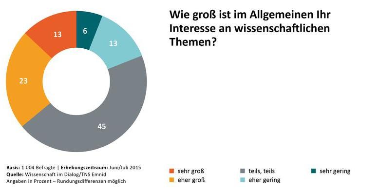 Wissenschaftsbarometer 2015: Interesse an Wissenschaft? Bild: Wissenschaft im Dialog