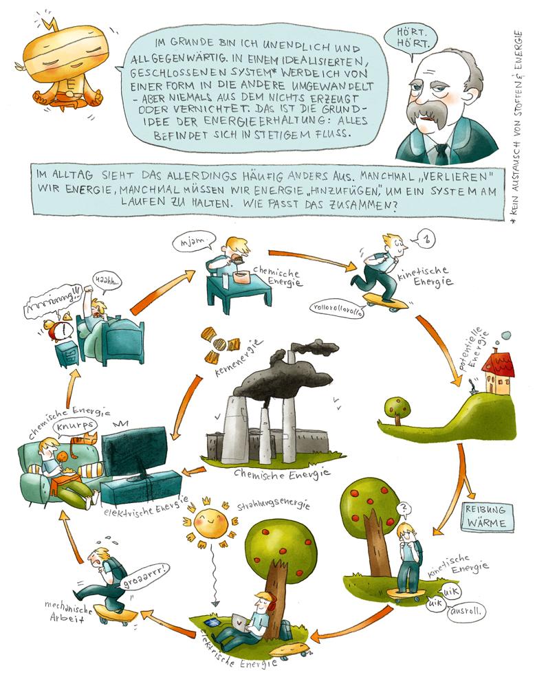 Wissenschaftscomic klassische Physik Energie Energieerhaltung Basics Naturwissenschaften Klarsoweit