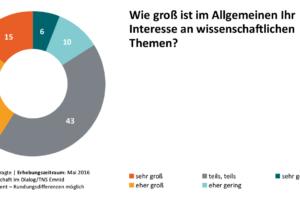 Allgemeines Interesse an Wissenschaft. Bild: Wissenschaft im Dialog/TNS Emnid, CC BY-ND 4.0