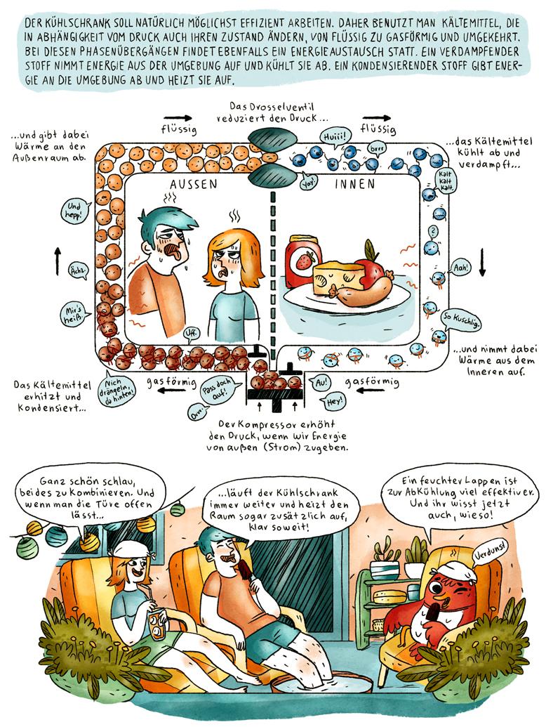 Helmholtz Wissenschaftscomic Physik Technik Basics Thermodynamik Kühlschrank