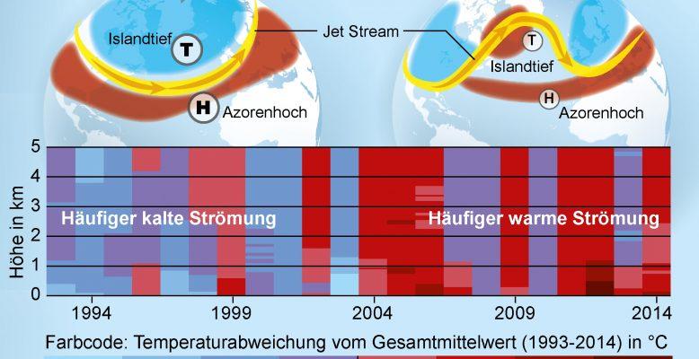 Infografik zur Radiosonden-Langzeitreihe an der deutsch-französischen Arktis-Forschungsstation AWIPEV in Ny-Ålesund, Spitzbergen. Bild: Alfred-Wegener-Institut/Martin Künsting CC-BY 4.0