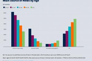 Mediennutzung nach Alter: Junge sind online, Alte gucken TV. Bild: Reuters