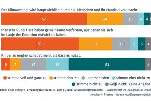 Wissenschaftsbarometer 2017: Einstellungen zu Klimawandel, Evolution und Impfungen. Quelle: Wissenschaft im Dialog/Kantar Emnid, CC BY-ND 4.0