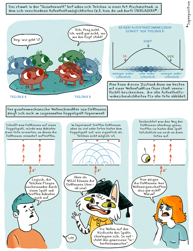 Helmholtz Wissenschaftscomic Klar Soweit Quantenphysik Doppelspalt Basics Quanten Welle Teilchen Dualismus Superposition Interferenz