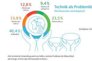 TechnikRadar 2018, Studie von acatech und Körber-Stiftung