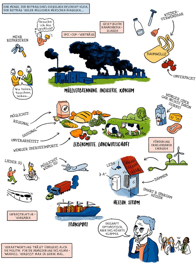Helmholtz Wissenschaftscomic Geoengineering Klima Engineering Klimawandel Emissionen