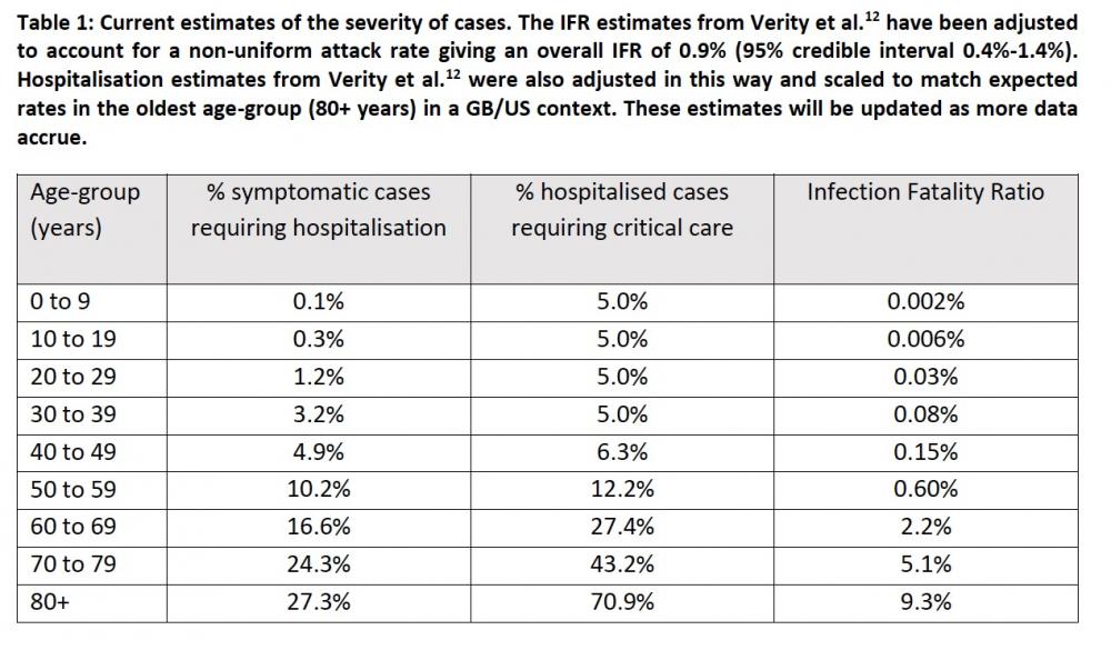 Sterbehäufigkeit aufgrund einer COVID-19-Infektion für verschiedene Altersgruppen, abgeschätzt durch Wissenschaftler am Imperial College London