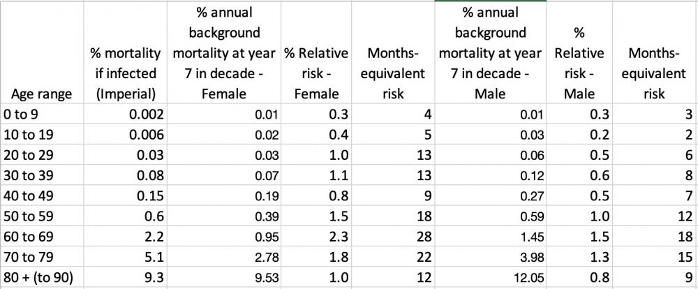 Vergleich des COVID-19-Risikos mit der Hintergrundsterblichkeit aus den Sterbetabellen. Das relative Risiko ist das Verhältnis des Covid-19-Risikos zum Hintergrund. Wenn mit 12 multipliziert, ergibt sich das äquivalente Risiko in Einheiten eines Monats des 'normalen Leben'.