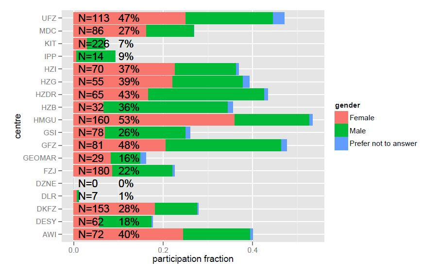 Participation of PhD students in the Helmholtz Juniors Survey 2014