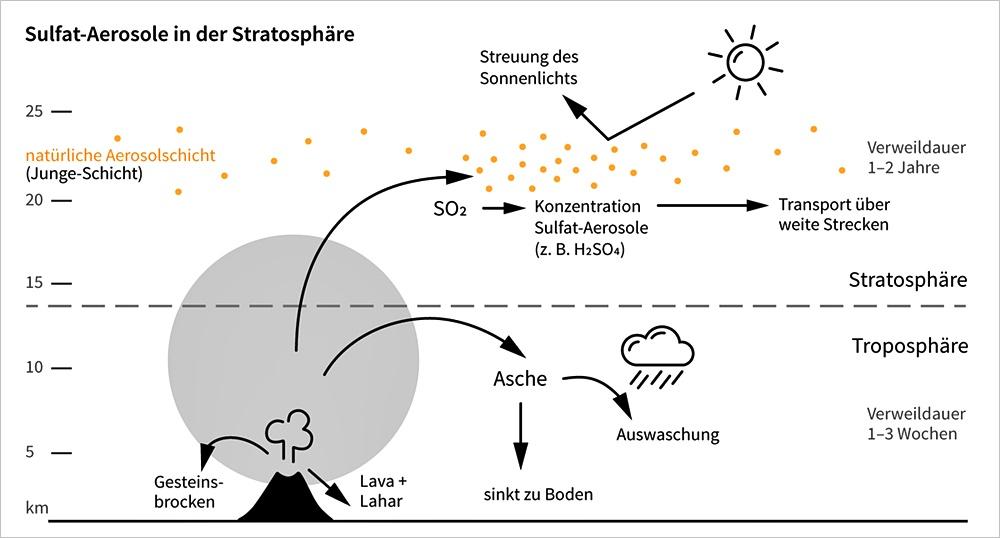 Grafik Sulfat-Aerosole in der Stratosphäre