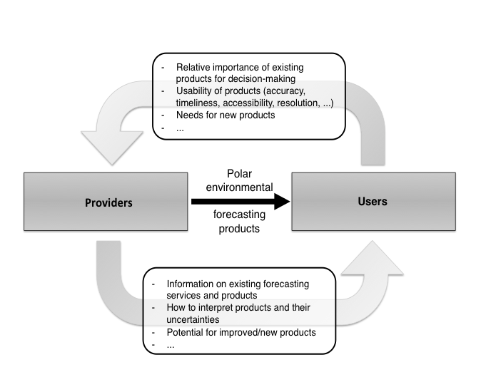 Information flow between providers and users