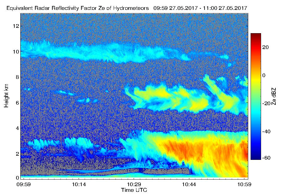 Radarmessung vom 27.05.2017. Farbcodiert ist die Menge der zurückgestreuten Strahlung über Höhe und Zeit. In den untersten 300 m erkennt man die allgegenwärtige Nebelschicht. Darüber, ab ca. 10:30, den Aufzug einer Kaltfront mit einsetzendem Niederschlag. Noch weiter oben, in 7 und 10 km Höhe, wurden Zirruswolken detektiert. Grafik: Hannes Griesche, TROPOS