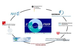 Image source: http://sopran.pangaea.de/home